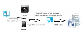 скриншот SteelSoft PhotoToText OCR