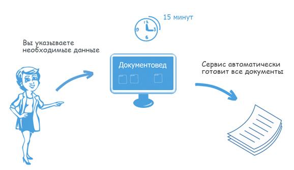В Бухгалтерии.Контур сделали специальный сервис, автоматизирующий процесс регистрации ООО или ИП.